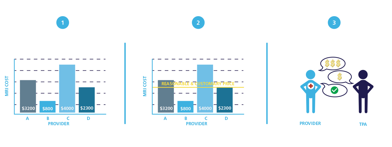 An illustrated graphic showing how reference-based pricing works